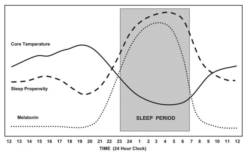 relación entre temperatura y sueño